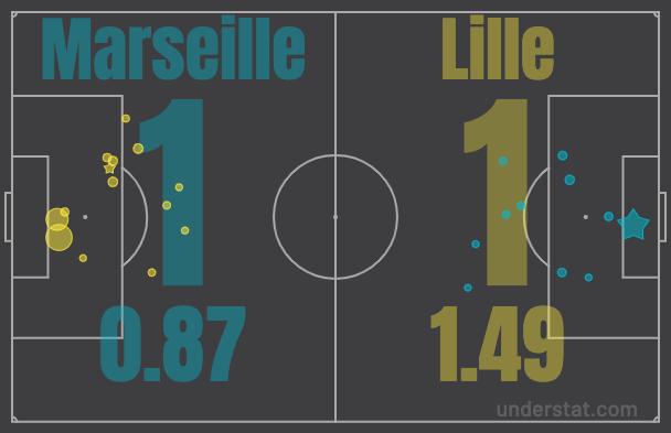 Карта ударов и реальное количество забитых мячей в матче «Марсель» – «Лилль»