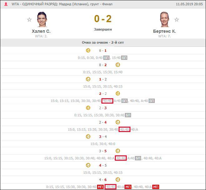 Полная статистика второго сета матча между Халеп и Бертенс, скриншот с сайта FlashScore