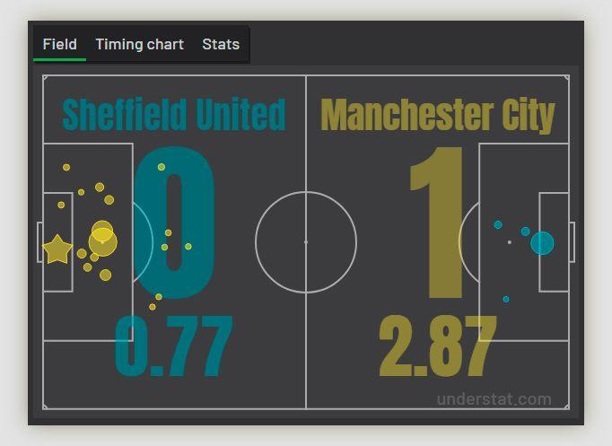 Пример расчета статистики xG в футболе