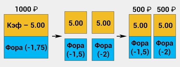 Пример расчета азиатской форы в экспрессе