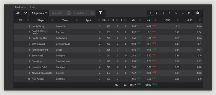 Статистика xG в футболе