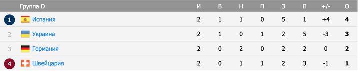 Турнирная таблица в группе D, в которой выступают Испания и Швейцария