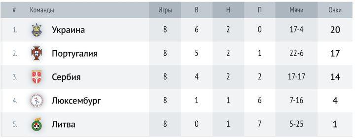 Сербия стала 3-й в своей группе