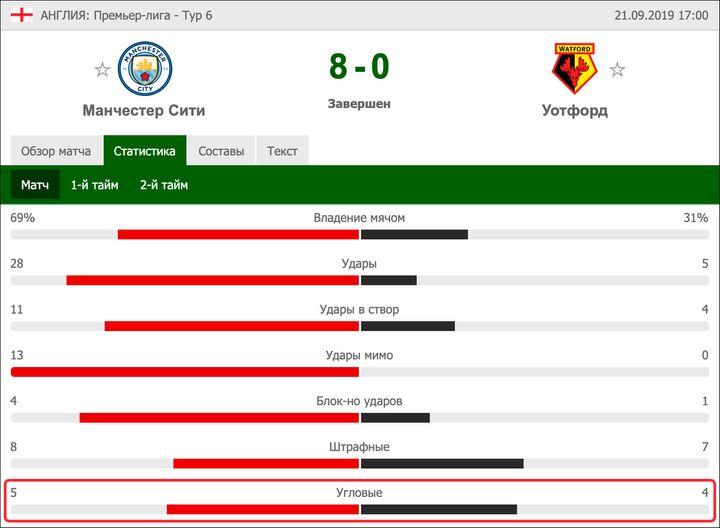 «Манчестер Сити» нанес 28 ударов по воротам, а «Уотфорд» — 5. Счет по угловым — 5:4
